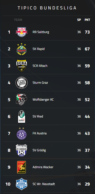 The final Bundesliga 14/15 table